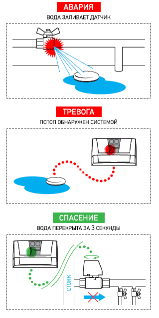аквасторож принцип действия