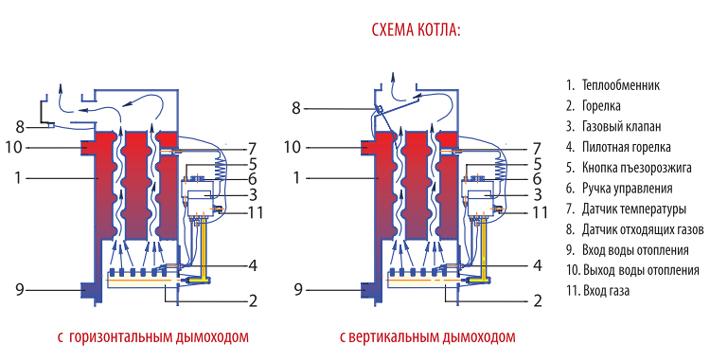 Устройство двухходового теплообменника газового котла системы отопления после теплообменника температура слабость почему