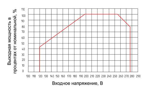 график нагрузочной способности