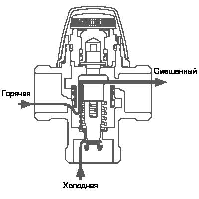 Принцип работы термостатического смесительно клапана ESBE VTA300